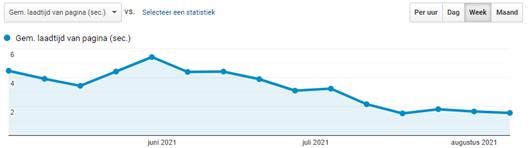 Google analytics screenshot met gemiddelde laadtijd